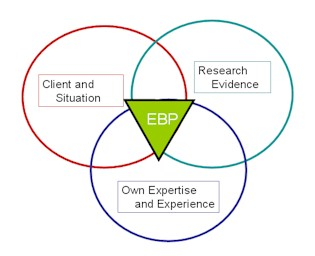 ebp evidence based practiced The southern california evidence-based practice center is part of the evidence- based practice program sponsored by the agency for healthcare research and .